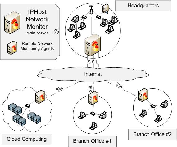 remote network agent